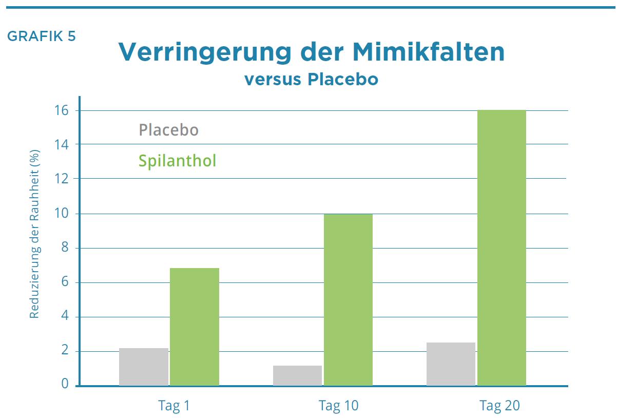 Verringerung der Mimikfalten versus Placebo